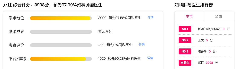 中国2020年顶级子宫内膜癌医生排名